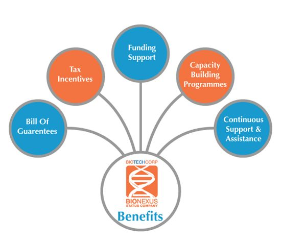 Bioeconomy Corporation Bionexus Status